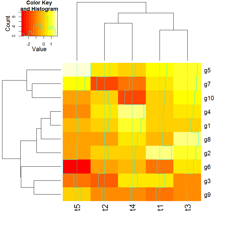 Making a heatmap with R - Dave Tang's blog