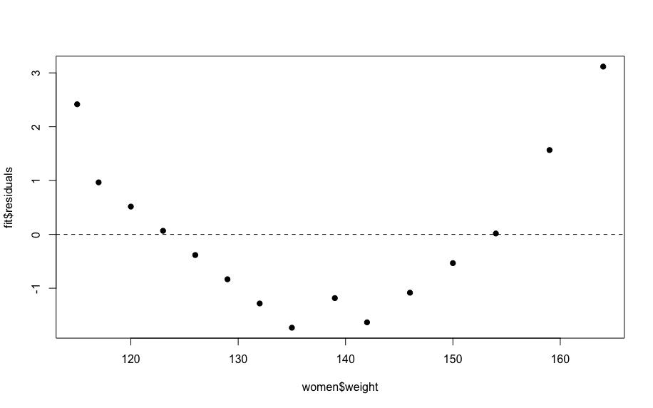 linear regression analysis women