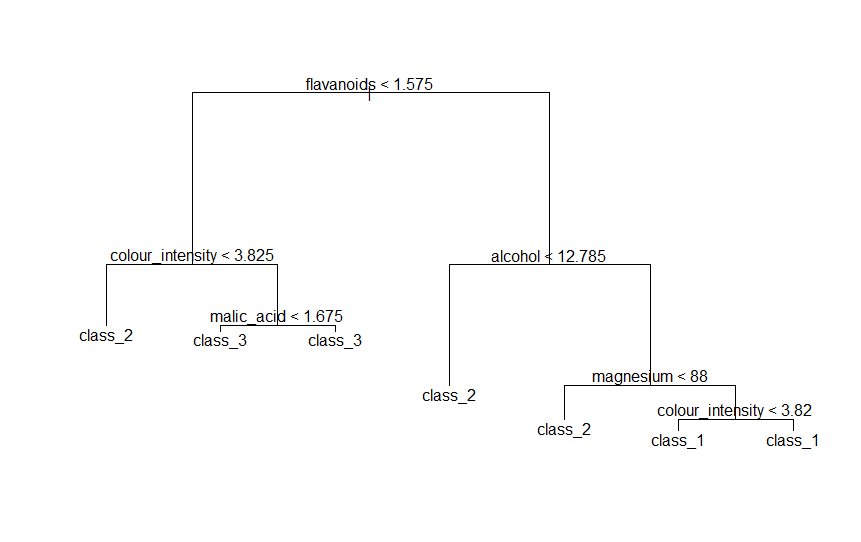 wine_data_classifcation_tree