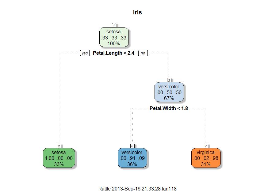 iris_fancy_rpart_plot