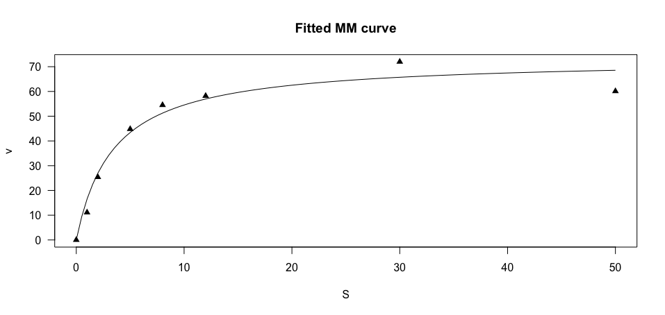Fitting a Michaelis-Menten curve in R