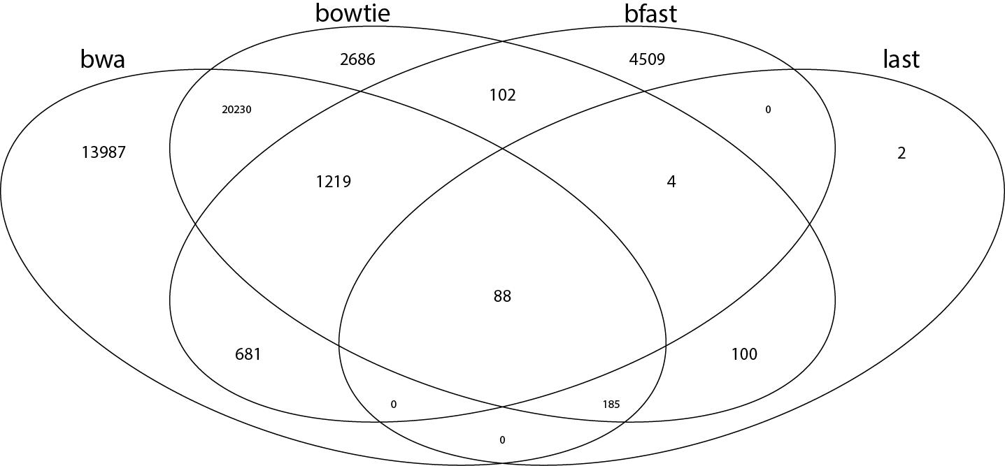 bfast_bowtie_bwa_last_unique_region_venn_2