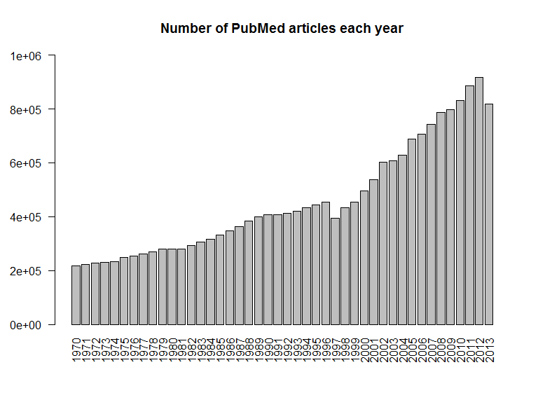 pubmed_per_year