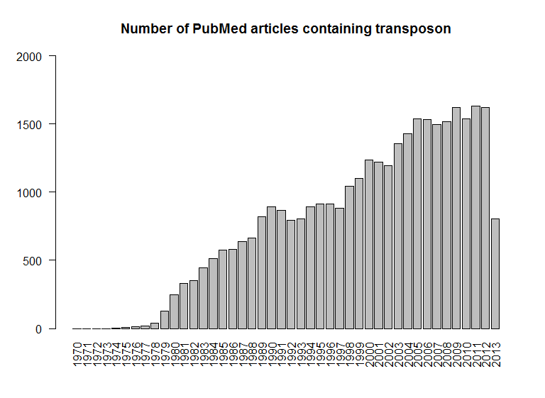 pubmed_transposon