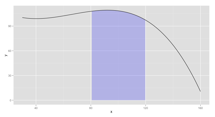Miscellaneous plots in R - Dave Tang's blog