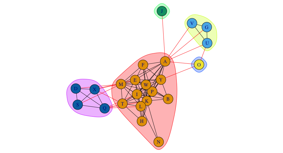 Matrix to adjacency list in R - Dave Tang's blog