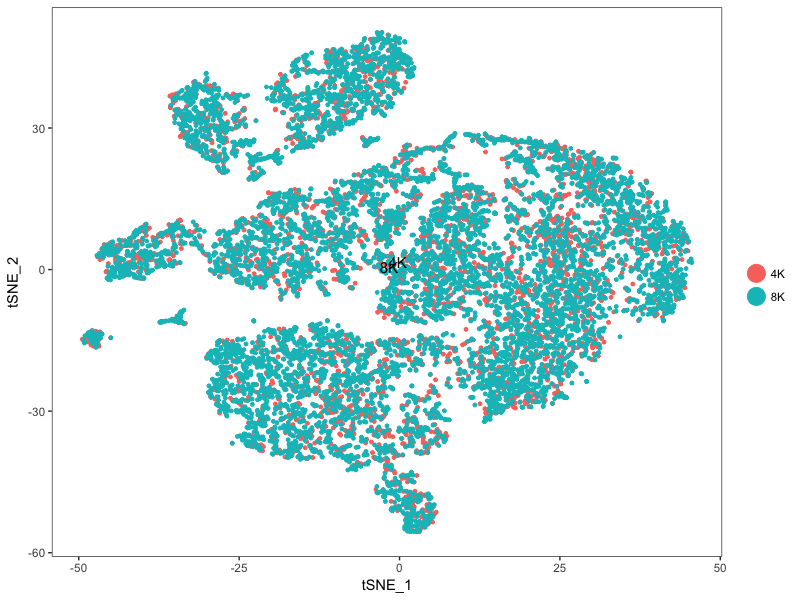 Merging two 10x single cell datasets - Dave Tang's blog